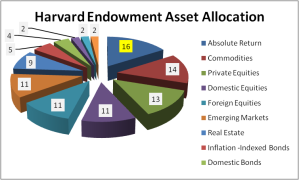 Harvard Endowment Asset Allocation %