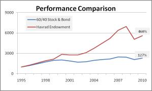 Harvard Endowment Relative Performance