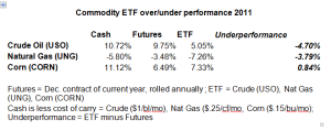ETF Cash MF Comparison