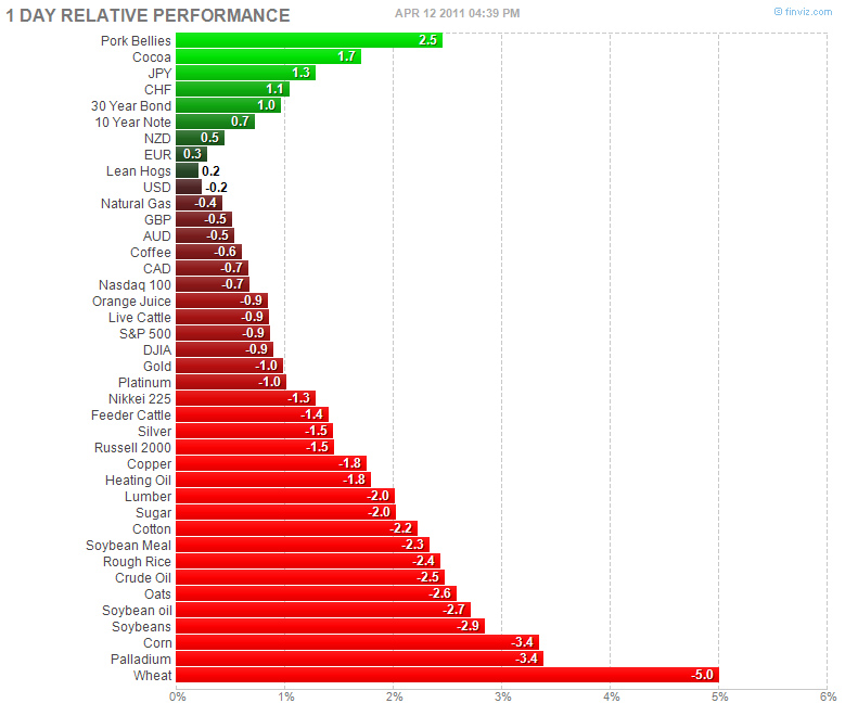 4/12/2011 Futures Performance via Finviz