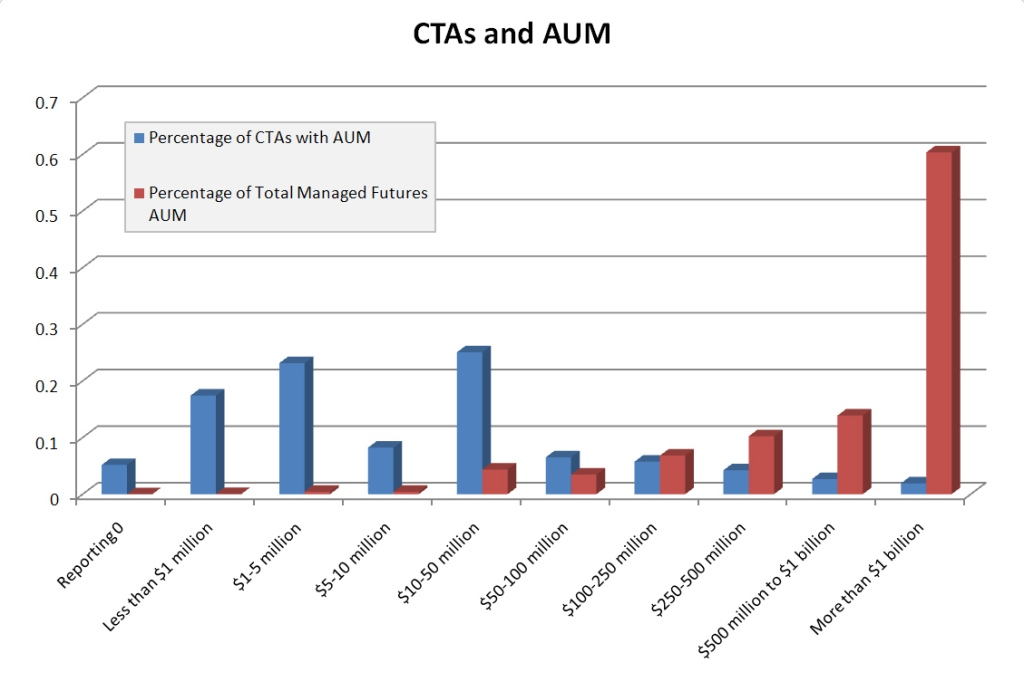 AUM by CTA grouping