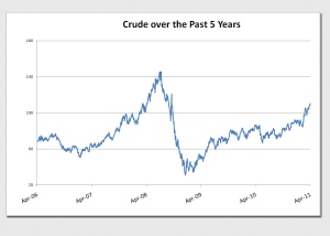 Crude Over 5 Years