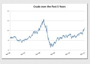 Crude Over 5 Years