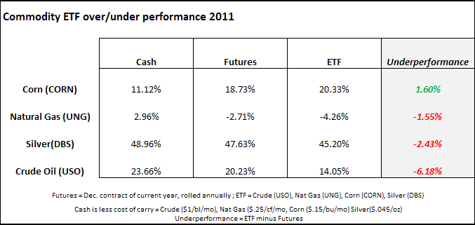 ETF Comparison to Cash and Futures