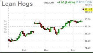 FinViz… Hogs aren't really up 8% today… - RCM Alternatives