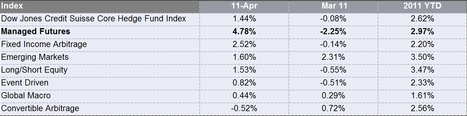 Dow Jones Credit Suisse April Managed Futures Numbers In