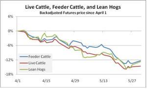 Meats since April 2011