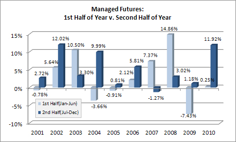 Managed Futures- 1st and 2nd Half of Year