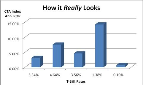 Interest Rates vs Managed Futures Returns