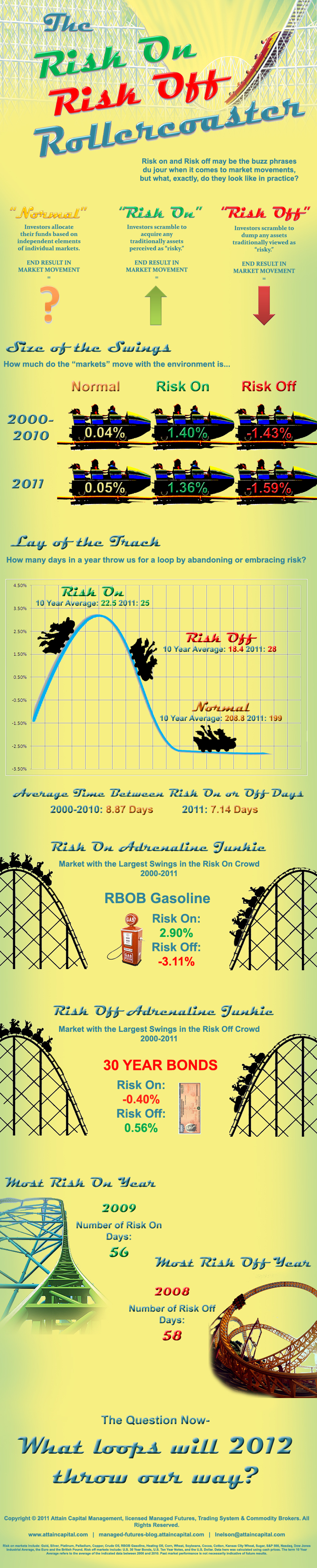 Risk on and Risk Off Markets